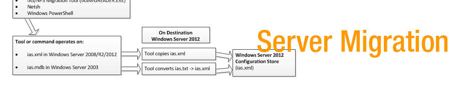 Sy Computing Server Migrations and Upgrades